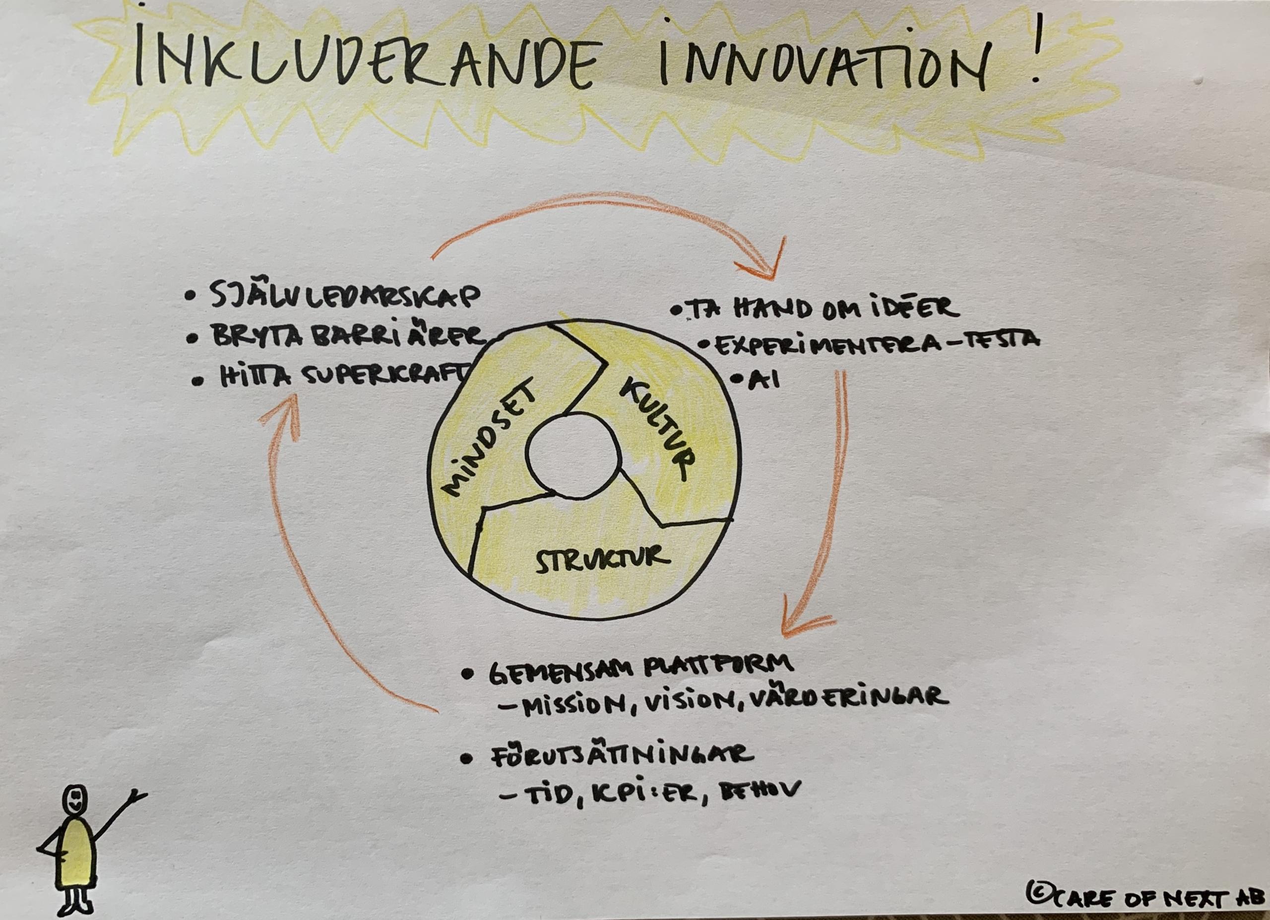 inkluderande innovation och vad det innebar